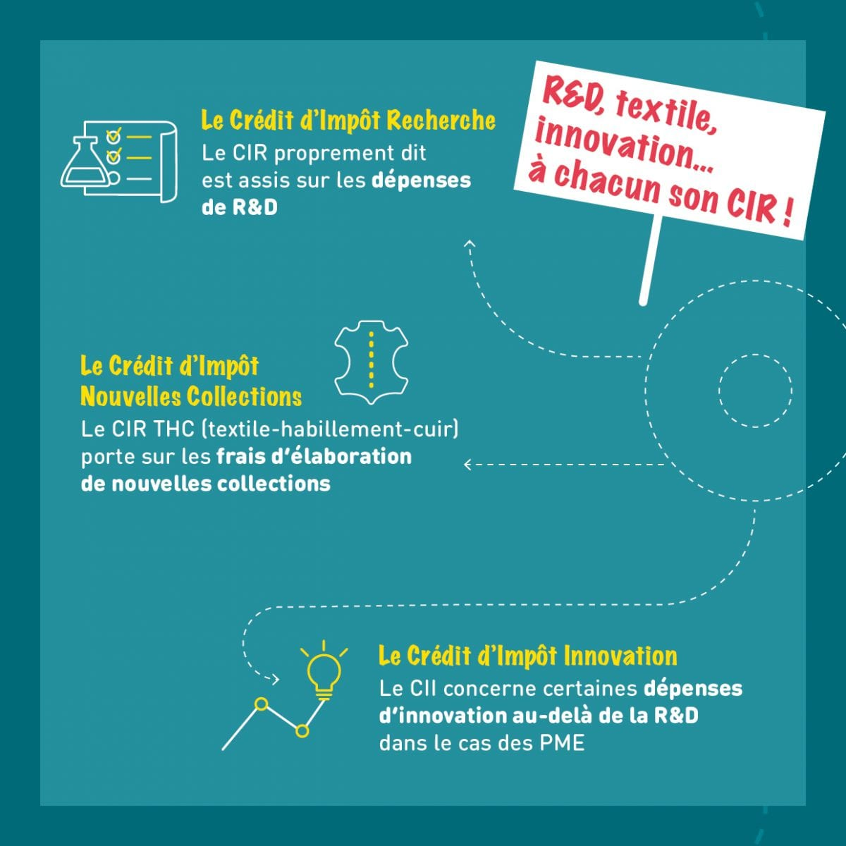 dispositifs financement innovation