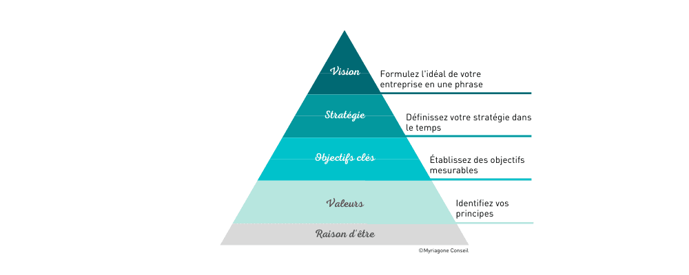 pyramide business model