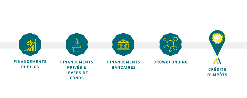 Sources financement innovation